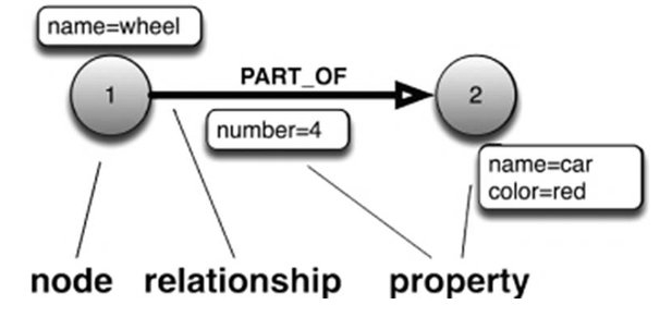 NoSQL - Graph Database